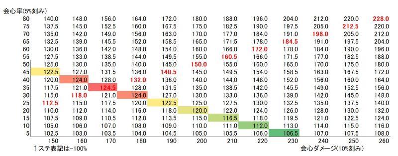 例2_会心と会心ダメージのベストなバランス(比率)表