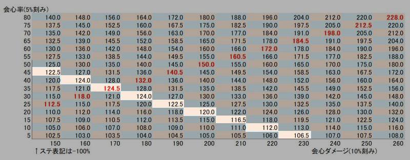 例_会心と会心ダメージのベストなバランス(比率)表