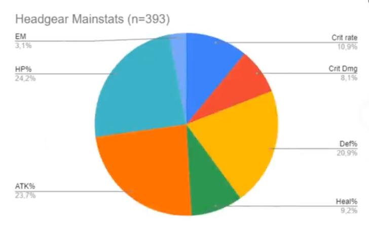 冠のメイン効果の確率統計結果