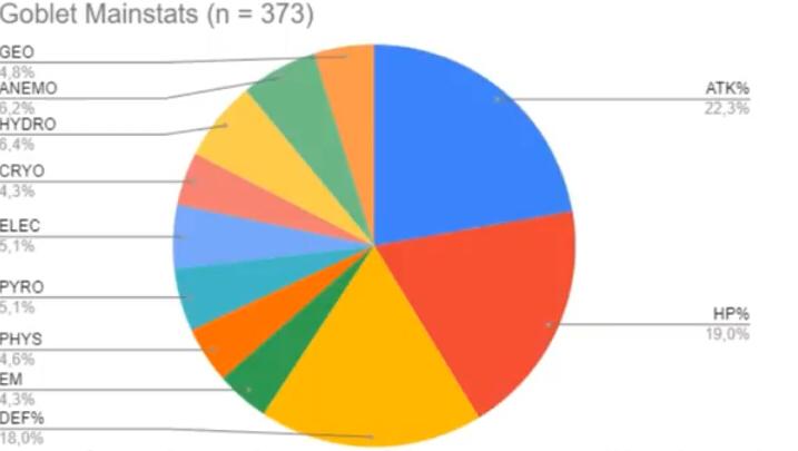 杯のメイン効果の確率統計結果