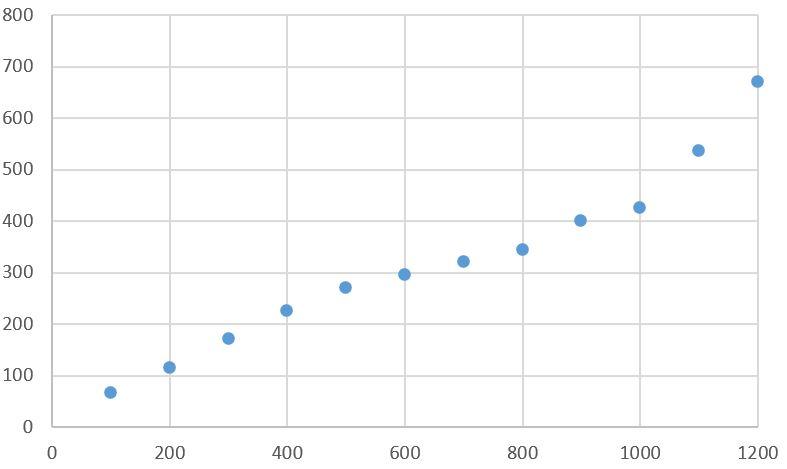 ステータスの評価値は、高いほど大きくなる2